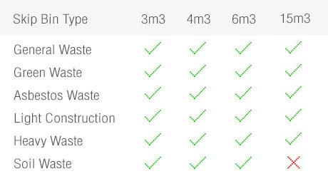 Available skip bin hire sizes